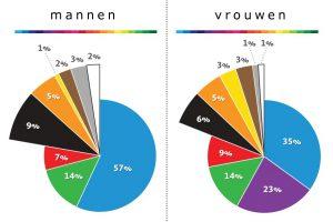 kleuren man-vrouw