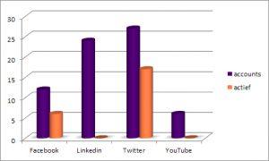 figuur 1: aantal aangemaakte en actieve accounts op sociale media