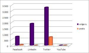 figuur 2: aantal volgers en berichten op sociale media